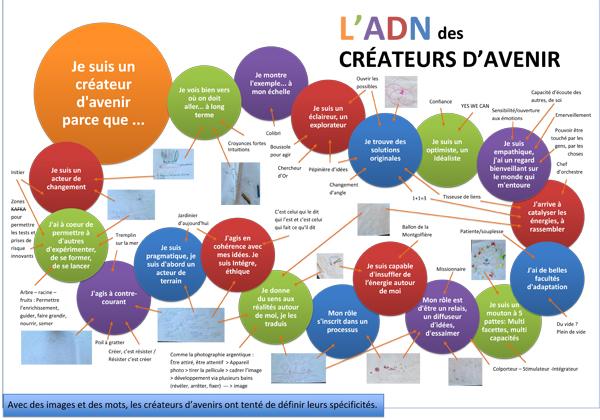 ADN Créateurs d'Avenir