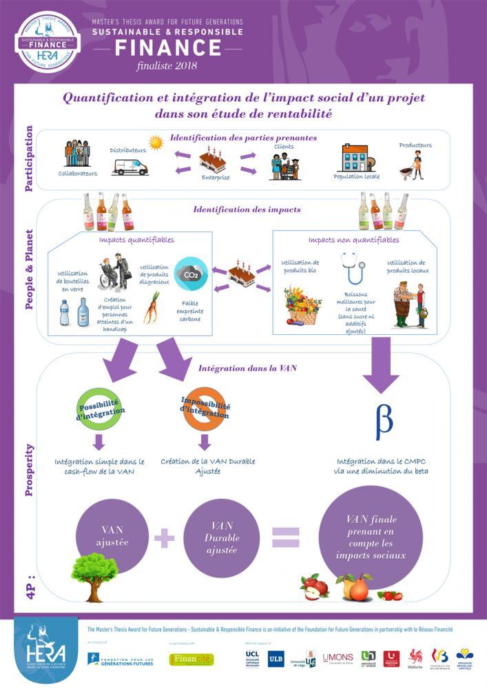 Comment quantifier l impact social d un projet et comment l intégrer dans  une étude de rentabilité   Cas de l atelier de production de la PME belge